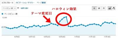 テーマ変更後のアクセス推移グラフ